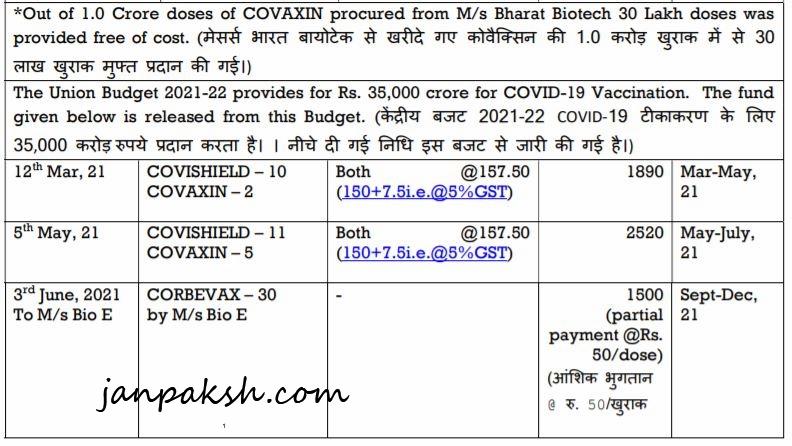 Corbevax vaccine Price